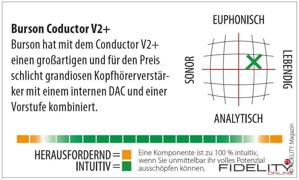 Burson Conductor V2+ Kophörerverstärker, DAC, Vorstufe Navigator