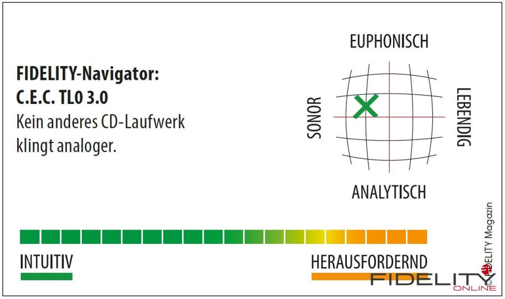 C.E.C. TL0 3.0 CD-Laufwerk Navigator