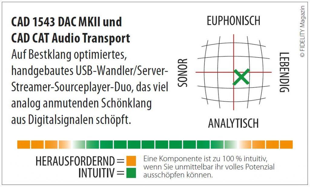 CAD Server-Streamer-Sourceplayer und Wandler CAD 1543 DAC MKII und CAT (CAD Audio Transport) Navigator