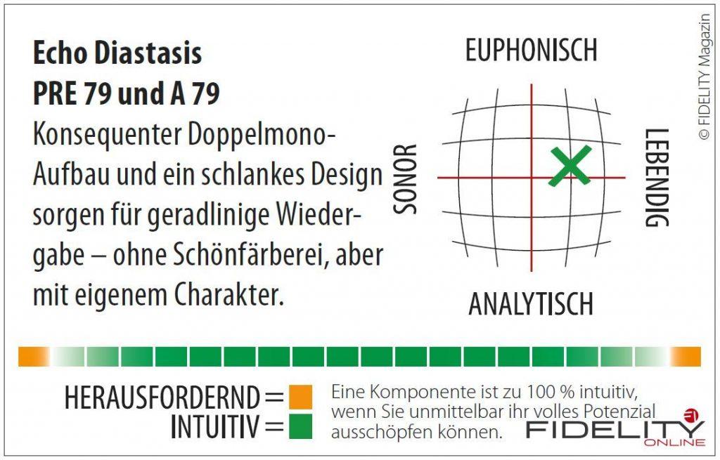 Echo Diastasis Vorverstärker PRE 79 und Endverstärker A 79 Navigator