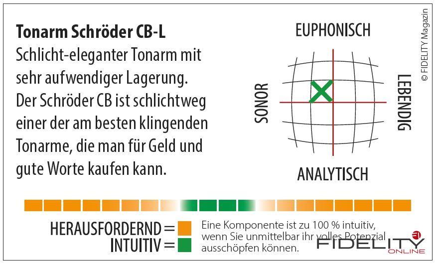 Oswalds Mill Audio Plattenspielerzarge für Technics Schröder Tonarm Navigator