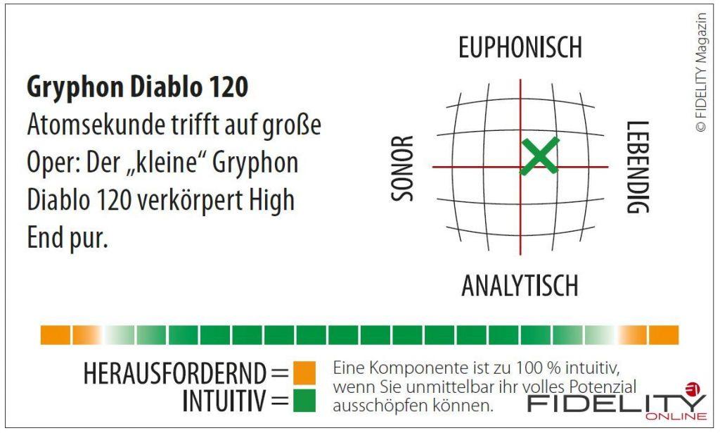 The Gryphon Diabolo 120 Vollverstärker Navigator
