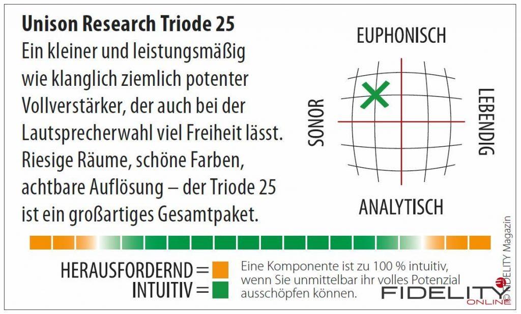 Unison Research Triode 25 Röhrenvollverstärker Navigator