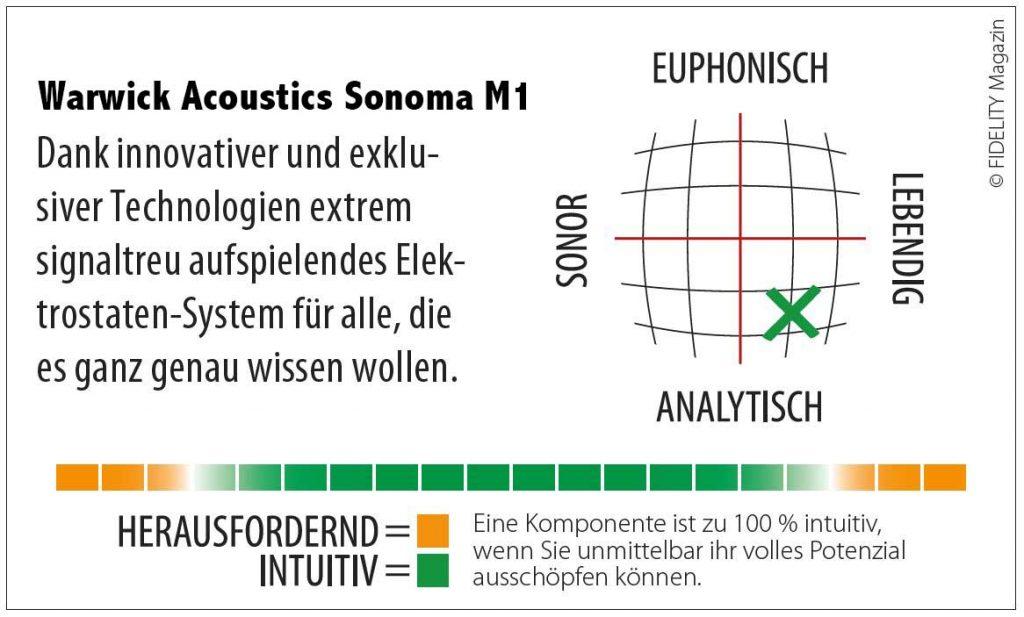 Warwick Acoustics Sonoma M1 Navigator