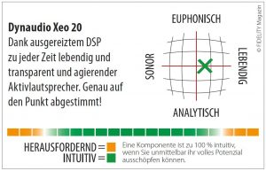 Dynaudio Xeo 20 Aktivlautsprecher Navigator