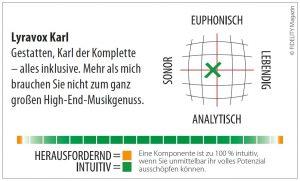 Lyravox Karl All-In-One Komplettanlage Navigator