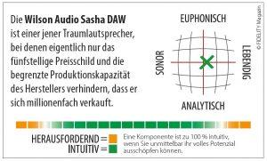 Wilson Audio Sacha DAW Navigator
