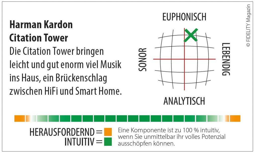 Harman Kardon Citation Tower Navigator