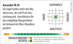 Aurender W20 Playback and Archiving System Navigator