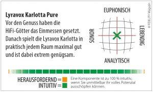 Lyravox Karlotta Pure Navigator