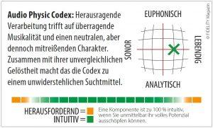 Audio Physic Codex Standlautsprecher Navigator