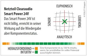 Clearaudio Smart Power 24V Navigator