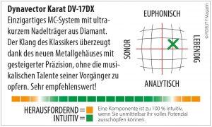 Dynavector Karat 17 DX MC-Tonabnehmer Navigator
