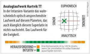 Hartvig Plattenspieler Navigator