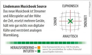 Lindemann Musicbook Source Navigator