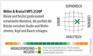 Miller & Kreisel MPS 2520P Navigator