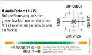 JL Audio Fathom Subwoofer Navigator