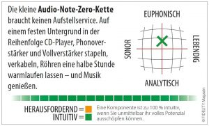 Audio Note Zero Mini-Komponenten Navigator
