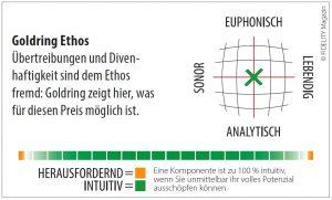 Goldring Ethos MC-Tonabnehmer Navigator