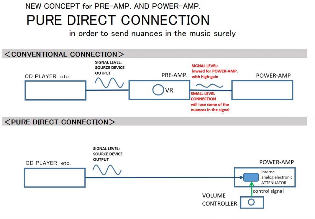 SPEC Designer Audio RPA-MG1000 Funktion