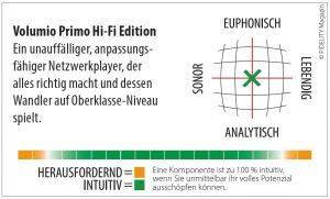 Volumio Primo Hi-Fi Edition Netzwerkplayer Navigator