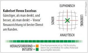 Vovox Excelsus Kabelfamilie Navigator