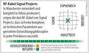 Signal Projects Cinchkabel Navigator