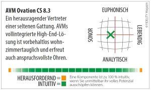 AVM Ovation CS 8.3 Navigator