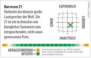 Borresen Z1 Lautsprecher Navigator