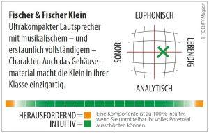 Fischer & Fischer Klein Navigator