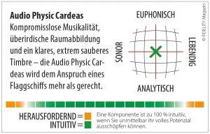 Audio Physic Cardeas Navigator