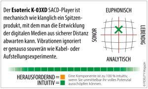 Esoteric K-03XD Navigator