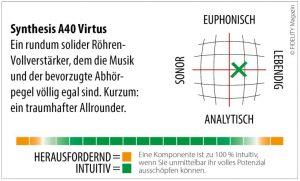 Synthesis A40 Virtus Navigator