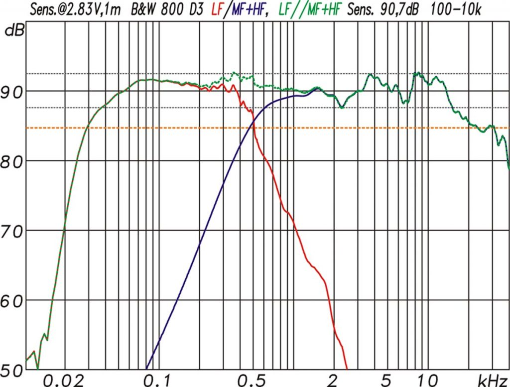 Dezibel Diagramm einer Bowers & Wilkins 800 D3