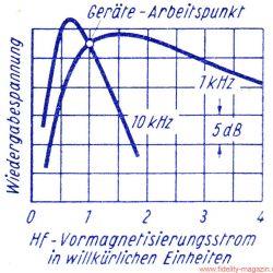 Die Geheimnisse der Tonbandmaschine, Teil 2 -Aus dieser Kurve soll eine Gerade werden