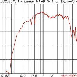 """Hörner und ihre Treiber Teil 1 - Die Frequenzgangkurve mit Angabe der Sensitivity bezogen auf 1W/1m zeigt in beeindruckender Weise, was mithilfe eines großen Horns aus einem eher kleinen Treiber – hier der Lamar Model 1 mit 2""""-Membran – herausgeholt werden kann."""